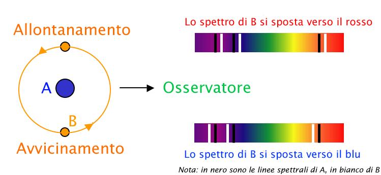 Effetto doppler legato alle variabili spettroscopiche. Le righe nere indicano la frequenza in stato di stella ferma mentre in alto è evidente lo spostamento verso destra, indice di allontanamento, e in basso lo spostamento verso sinistra, indice di avvicinamento.. Crediti Henrykus, Wikipedia