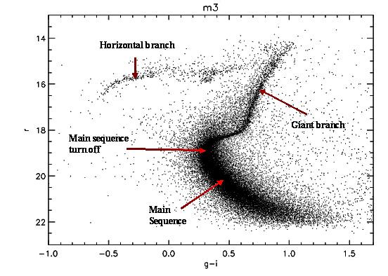 Diagramma HR dell'ammasso globulare M3