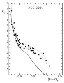 Diagramma HR dell'ammasso aperto NGC 2264