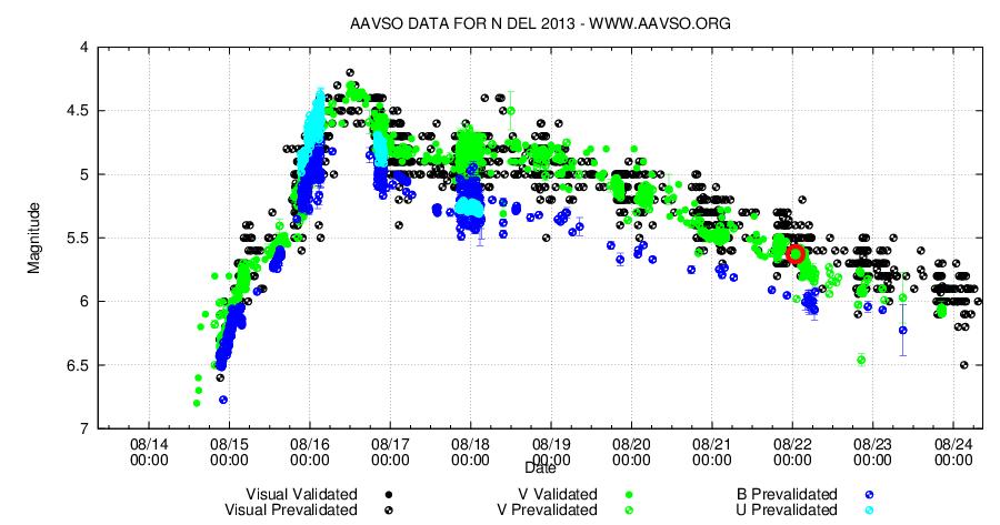 La curva di luce della Nova Delphini del 2013. Crediti AAVSO