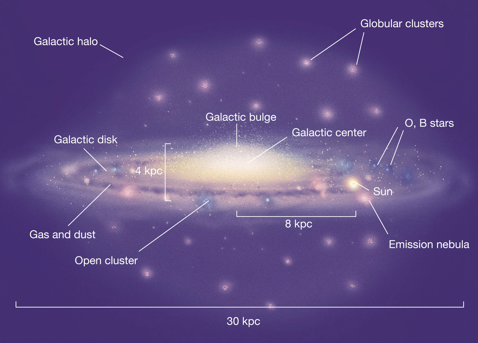 La posizione degli ammassi globulari nell'alone galattico