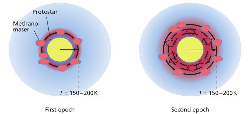 Meccanismo con il quale l'onda di calore si propaga dai maser all'ambiente circostante. L'onda aumenta localmente la temperatura del gas, per un tempo breve. Crediti R.A. Burns/MPIA