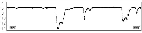 Curva di luce di R Coronae Borealis. Crediti AAVSO.org
