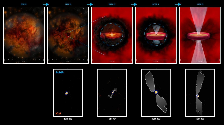Possibili step di formazione delle protostelle di classe 0. Credit: ALMA (ESO/NAOJ/NRAO), N. Karnath; NRAO/AUI/NSF, B. Saxton and S. Dagnello