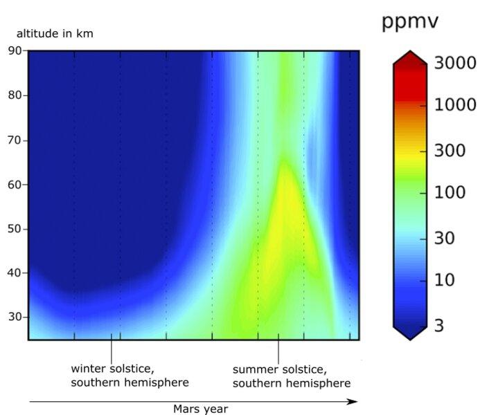 Vapore acqueo marziano a diverse altezze. Crediti Dmitry S. Shaposhnikov et al.
