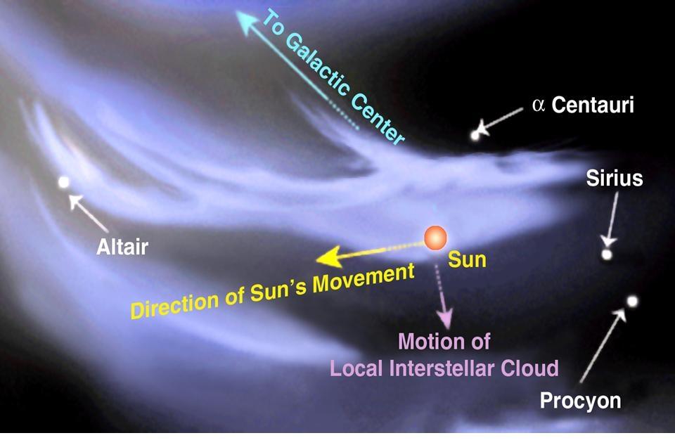 Rappresentazione della Nube Interstellare Locale e del moto del Sole rispetto a essa. Crediti Wikipedia