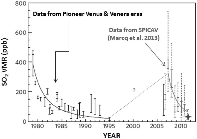Grafico dell'anidride solforosa. Crediti Pioneer Venus Orbiter/Space Phisics Center